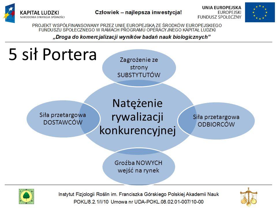 5 sił Portera Natężenie rywalizacji konkurencyjnej Zagrożenie ze strony SUBSTYTUTÓW Siła przetargowa ODBIORCÓW Groźba NOWYCH wejść na rynek Siła przet