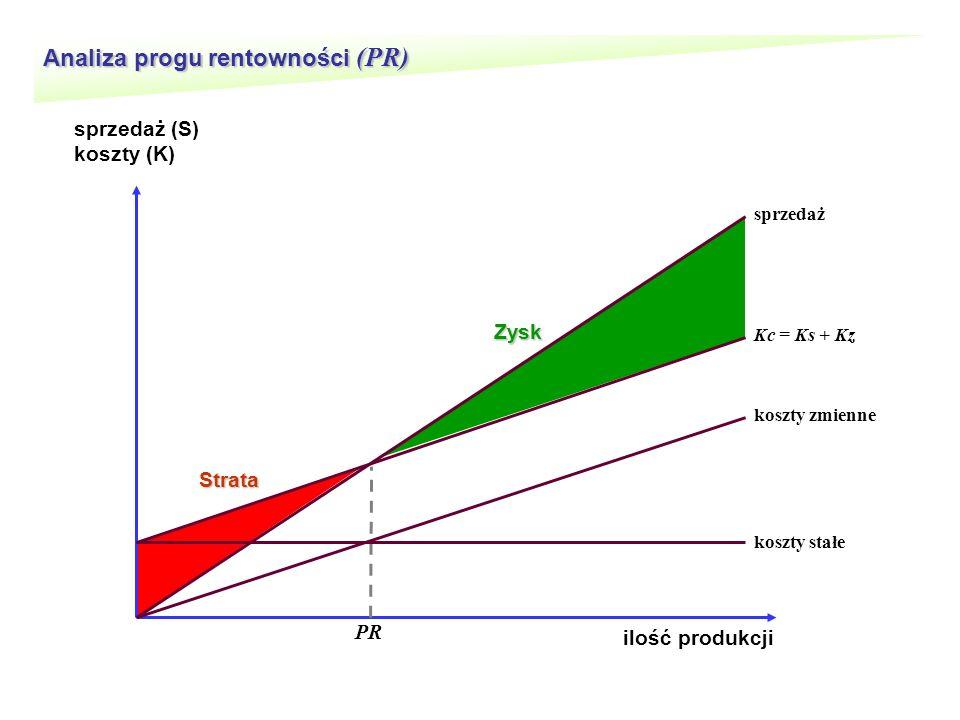 Analiza progu rentowności (PR) ilość produkcji sprzedaż (S) koszty (K) koszty stałe koszty zmienne Kc = Ks + Kz sprzedaż PR Strata Zysk