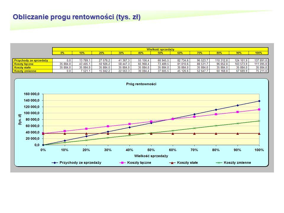 Obliczanie progu rentowności (tys. zł)