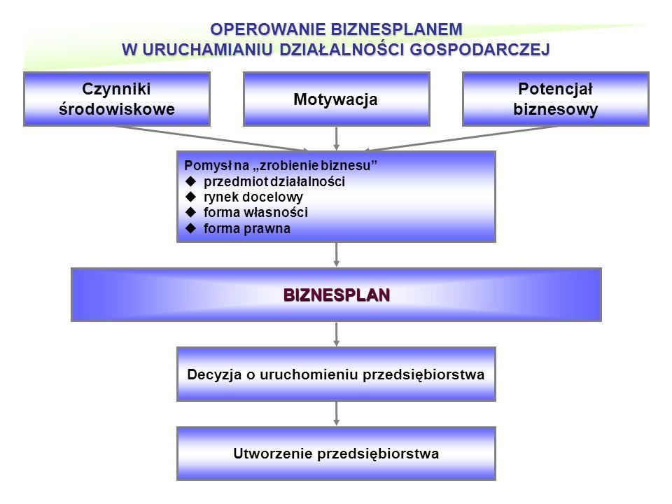 OPEROWANIE BIZNESPLANEM W URUCHAMIANIU DZIAŁALNOŚCI GOSPODARCZEJ Pomysł na zrobienie biznesu przedmiot działalności rynek docelowy forma własności forma prawna BIZNESPLAN Decyzja o uruchomieniu przedsiębiorstwa Utworzenie przedsiębiorstwa Czynniki środowiskowe Potencjał biznesowy Motywacja