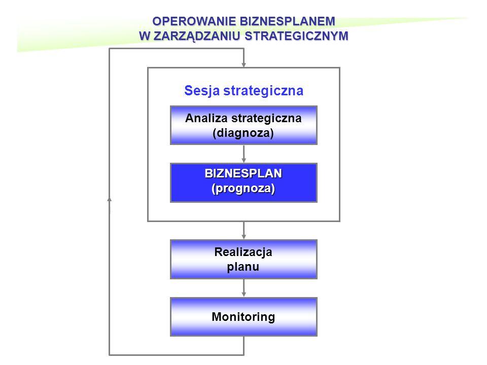 OPEROWANIE BIZNESPLANEM W ZARZĄDZANIU STRATEGICZNYM Monitoring Realizacja planu BIZNESPLAN (prognoza) Analiza strategiczna (diagnoza) Sesja strategiczna