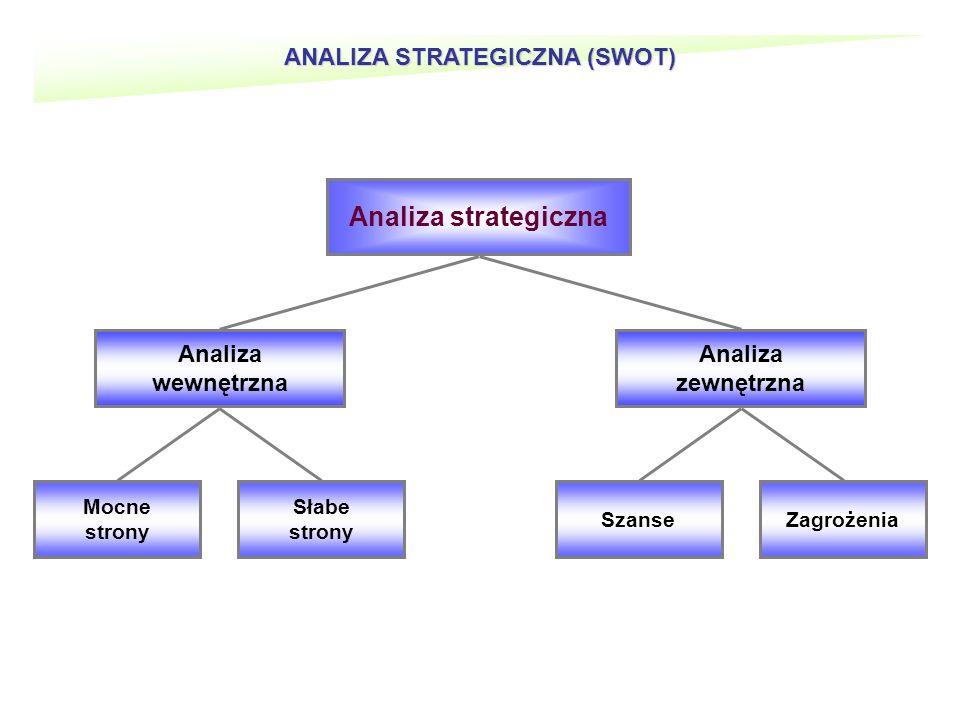 ANALIZA STRATEGICZNA (SWOT) Analiza strategiczna Mocne strony Analiza wewnętrzna Analiza zewnętrzna Słabe strony SzanseZagrożenia