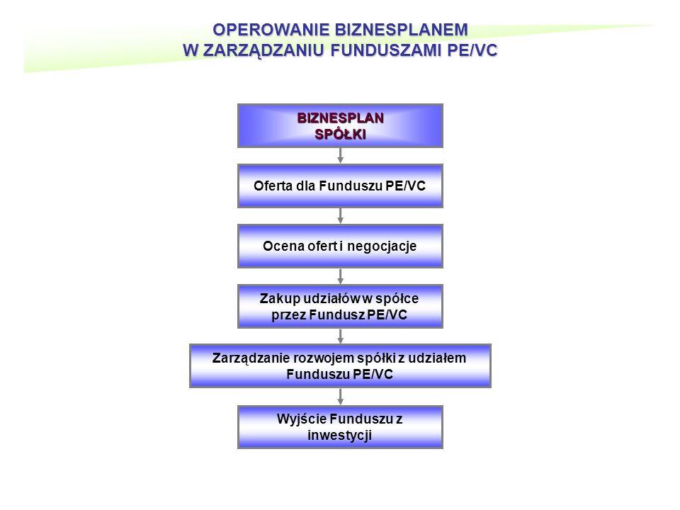 OPEROWANIE BIZNESPLANEM W ZARZĄDZANIU FUNDUSZAMI PE/VC BIZNESPLANSPÓŁKI Oferta dla Funduszu PE/VC Ocena ofert i negocjacje Zakup udziałów w spółce przez Fundusz PE/VC Zarządzanie rozwojem spółki z udziałem Funduszu PE/VC Wyjście Funduszu z inwestycji