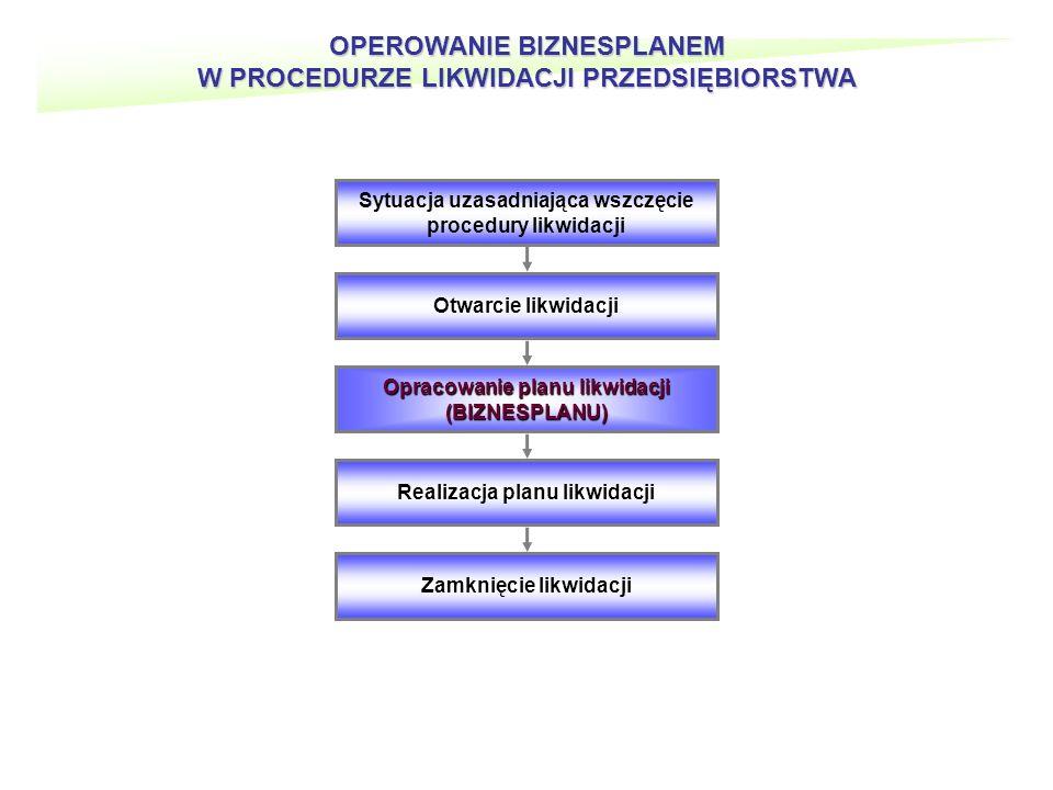 OPEROWANIE BIZNESPLANEM W PROCEDURZE LIKWIDACJI PRZEDSIĘBIORSTWA Sytuacja uzasadniająca wszczęcie procedury likwidacji Otwarcie likwidacji Opracowanie planu likwidacji (BIZNESPLANU) Realizacja planu likwidacji Zamknięcie likwidacji