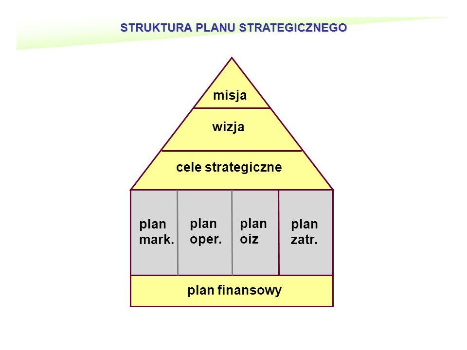 STRUKTURA PLANU STRATEGICZNEGO misja wizja cele strategiczne plan mark.