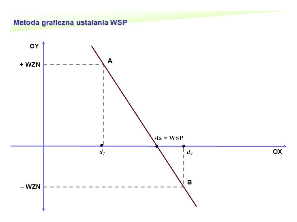 Metoda graficzna ustalania WSP OX dx = WSP d 1 OY WZN + WZN d 2 B A