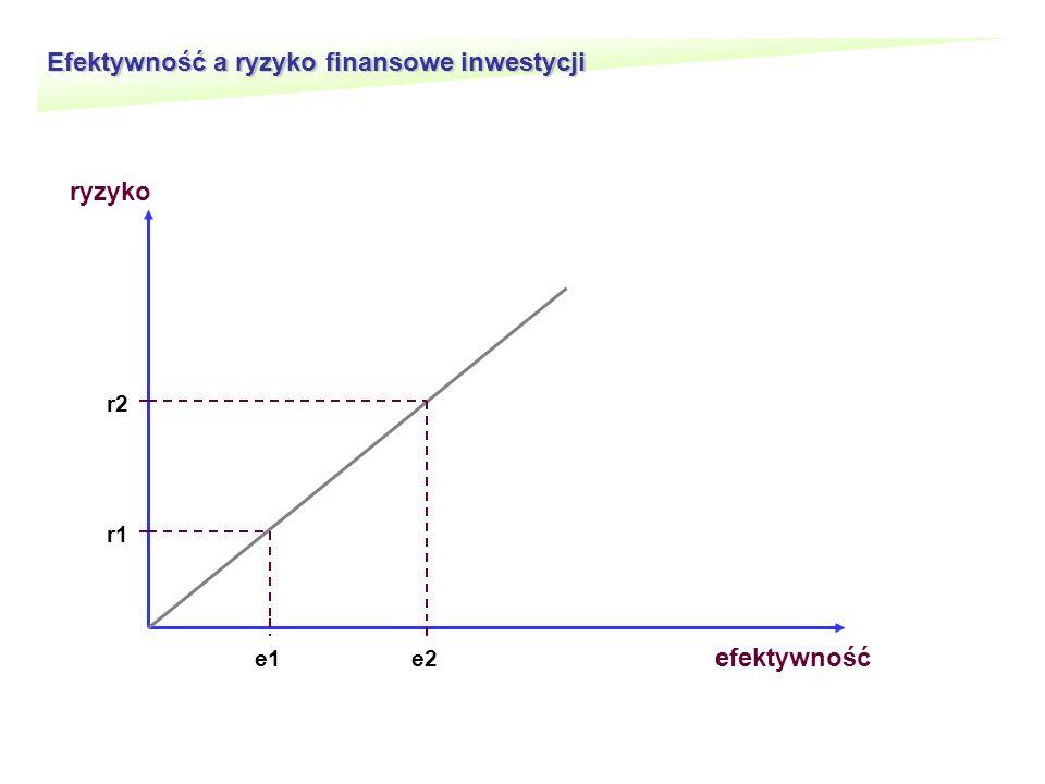 Efektywność a ryzyko finansowe inwestycji efektywność ryzyko e1e2 r1 r2