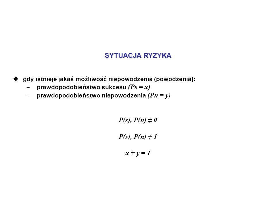 SYTUACJA RYZYKA gdy istnieje jakaś możliwość niepowodzenia (powodzenia): prawdopodobieństwo sukcesu (Ps = x) prawdopodobieństwo niepowodzenia (Pn = y) P(s), P(n) 0 P(s), P(n) 1 x + y = 1
