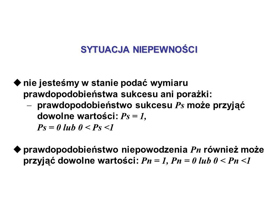 SYTUACJA NIEPEWNOŚCI nie jesteśmy w stanie podać wymiaru prawdopodobieństwa sukcesu ani porażki: prawdopodobieństwo sukcesu Ps może przyjąć dowolne wartości: Ps = 1, Ps = 0 lub 0 < Ps <1 prawdopodobieństwo niepowodzenia Pn również może przyjąć dowolne wartości: Pn = 1, Pn = 0 lub 0 < Pn <1