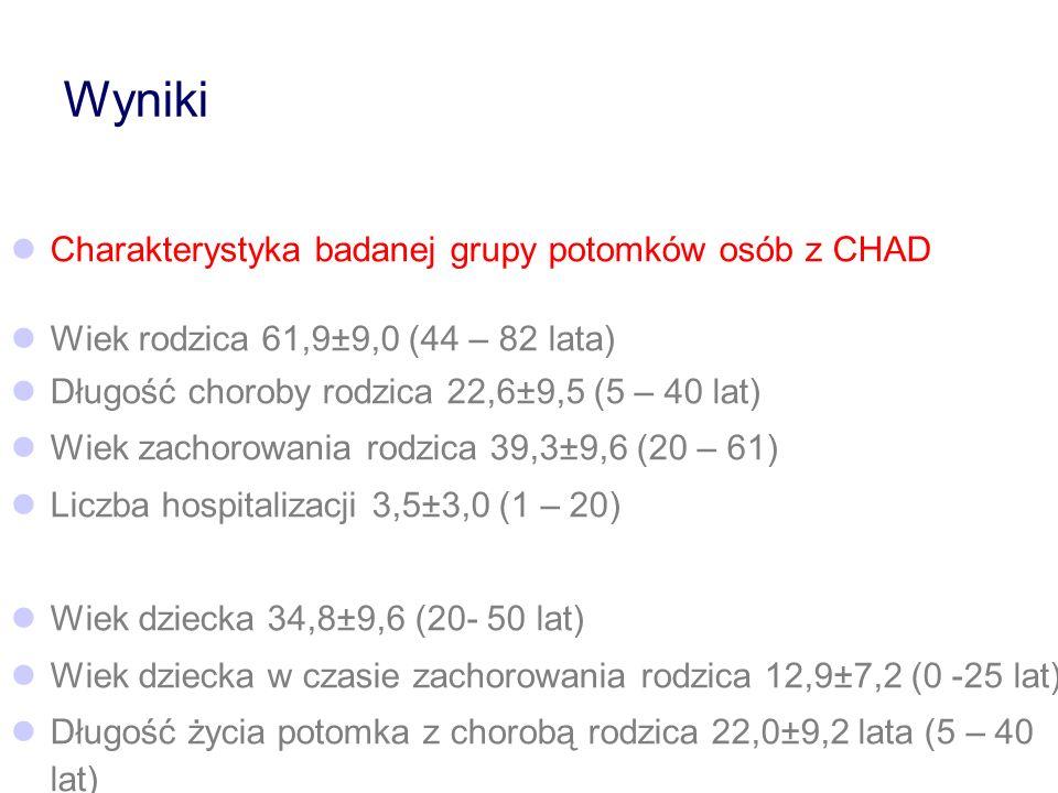Wyniki Charakterystyka badanej grupy potomków osób z CHAD Wiek rodzica 61,9±9,0 (44 – 82 lata) Długość choroby rodzica 22,6±9,5 (5 – 40 lat) Wiek zach
