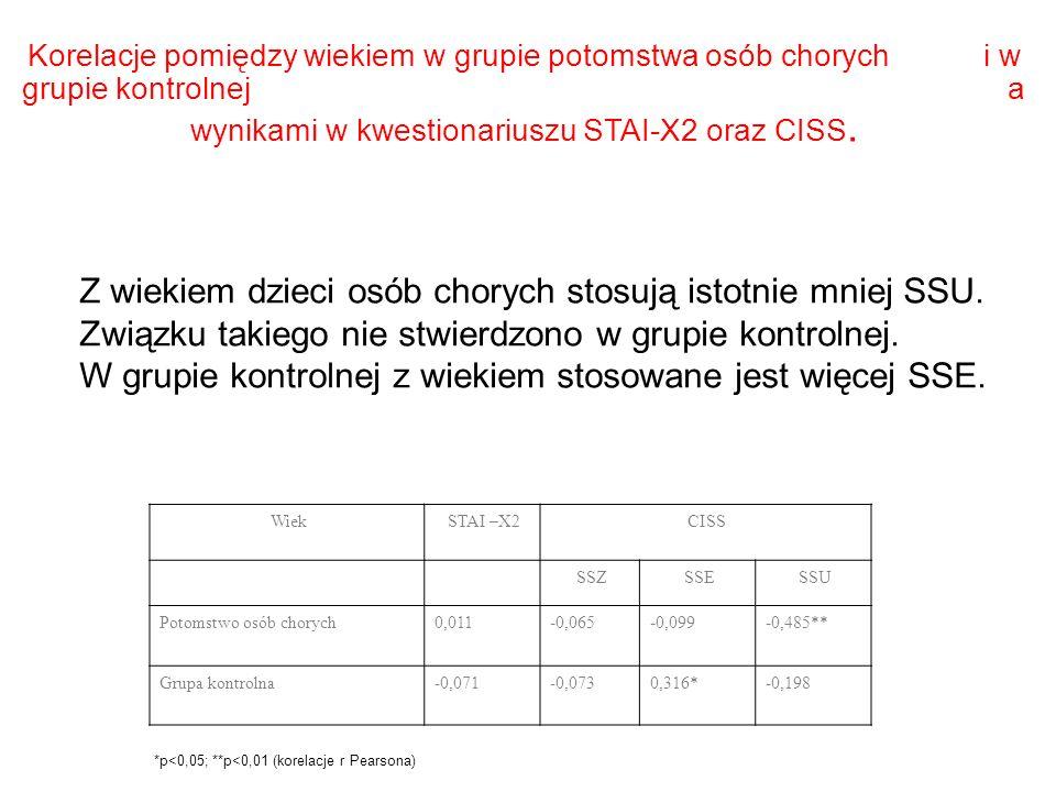 Korelacje pomiędzy wiekiem w grupie potomstwa osób chorych i w grupie kontrolnej a wynikami w kwestionariuszu STAI-X2 oraz CISS. WiekSTAI –X2CISS SSZS