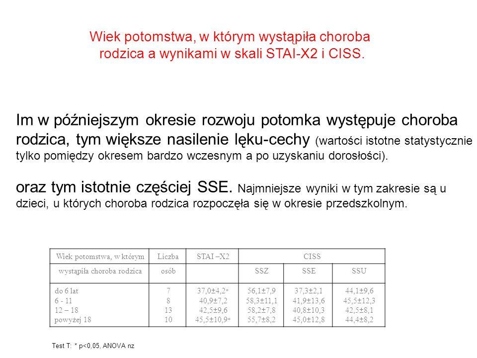 Wiek potomstwa, w którym wystąpiła choroba rodzica a wynikami w skali STAI-X2 i CISS. Wiek potomstwa, w którymLiczbaSTAI –X2CISS wystąpiła choroba rod