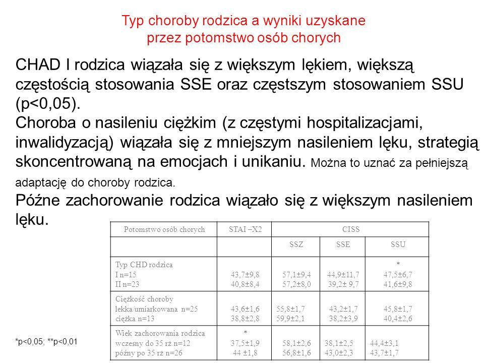 Typ choroby rodzica a wyniki uzyskane przez potomstwo osób chorych Potomstwo osób chorychSTAI –X2CISS SSZSSESSU Typ CHD rodzica I n=15 II n=23 43,7±9,