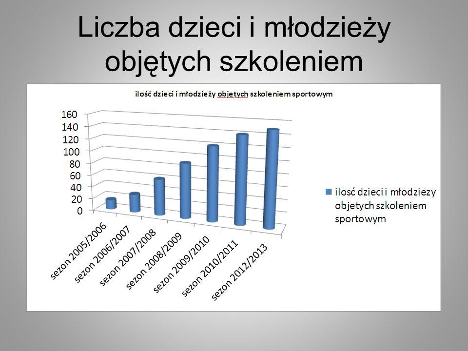 Liczba dzieci i młodzieży objętych szkoleniem