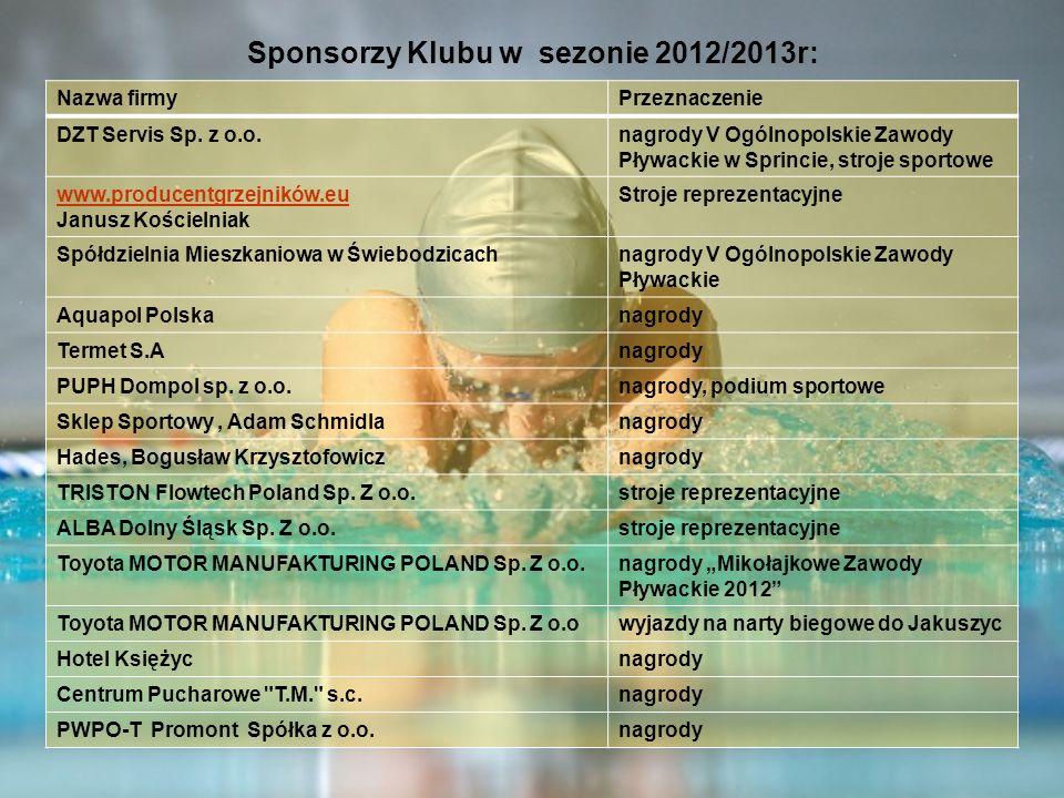 Sponsorzy Klubu w sezonie 2012/2013r: Nazwa firmyPrzeznaczenie DZT Servis Sp. z o.o.nagrody V Ogólnopolskie Zawody Pływackie w Sprincie, stroje sporto