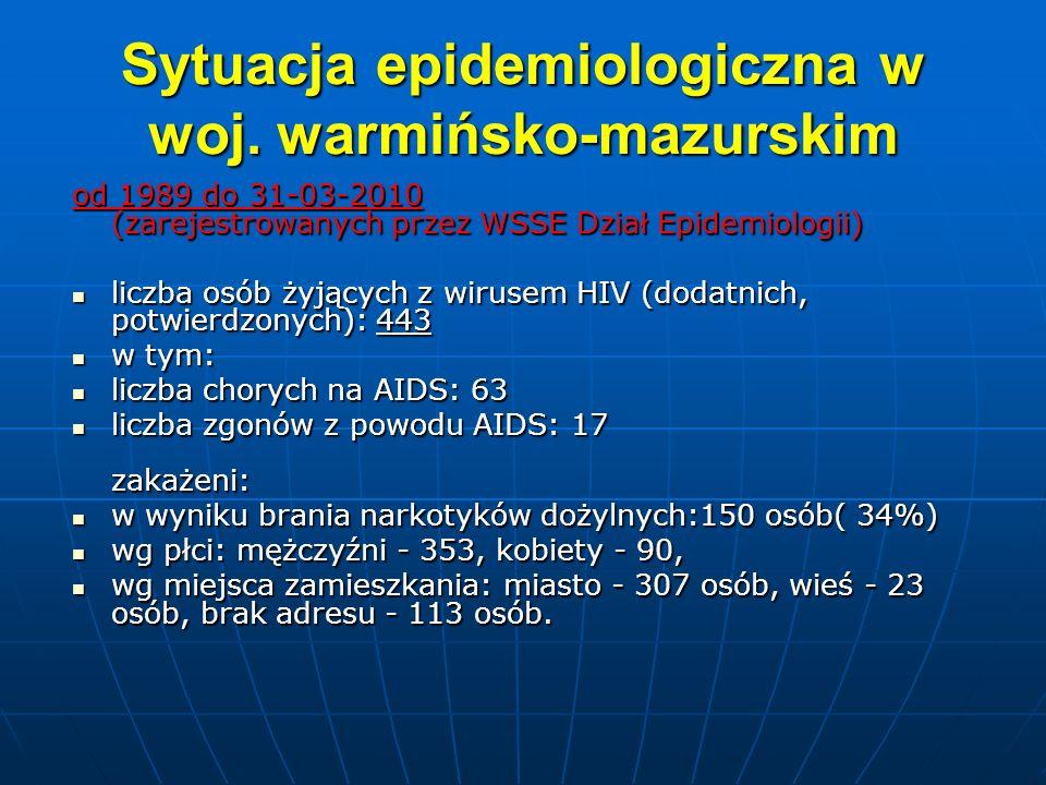 Sytuacja epidemiologiczna w woj. warmińsko-mazurskim od 1989 do 31-03-2010 (zarejestrowanych przez WSSE Dział Epidemiologii) liczba osób żyjących z wi