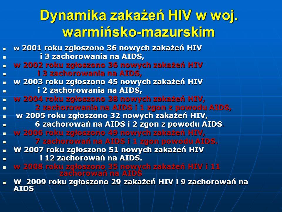 Dynamika zakażeń HIV w woj. warmińsko-mazurskim w 2001 roku zgłoszono 36 nowych zakażeń HIV w 2001 roku zgłoszono 36 nowych zakażeń HIV i 3 zachorowan