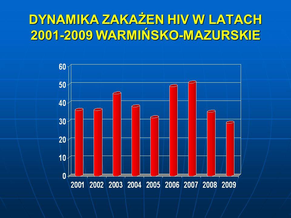 DYNAMIKA ZAKAŻEN HIV W LATACH 2001-2009 WARMIŃSKO-MAZURSKIE