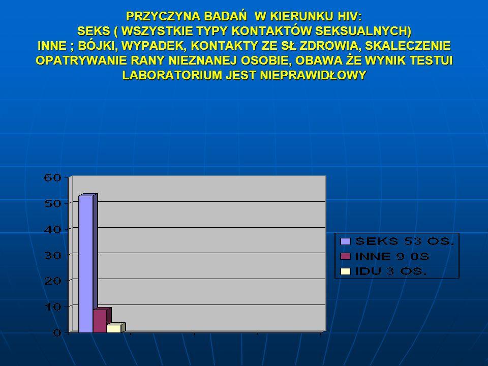 PRZYCZYNA BADAŃ W KIERUNKU HIV: SEKS ( WSZYSTKIE TYPY KONTAKTÓW SEKSUALNYCH) INNE ; BÓJKI, WYPADEK, KONTAKTY ZE SŁ ZDROWIA, SKALECZENIE OPATRYWANIE RA