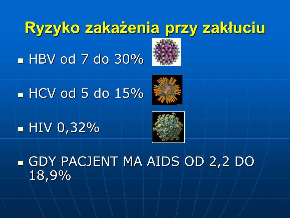 Ryzyko zakażenia przy zakłuciu HBV od 7 do 30% HBV od 7 do 30% HCV od 5 do 15% HCV od 5 do 15% HIV 0,32% HIV 0,32% GDY PACJENT MA AIDS OD 2,2 DO 18,9%