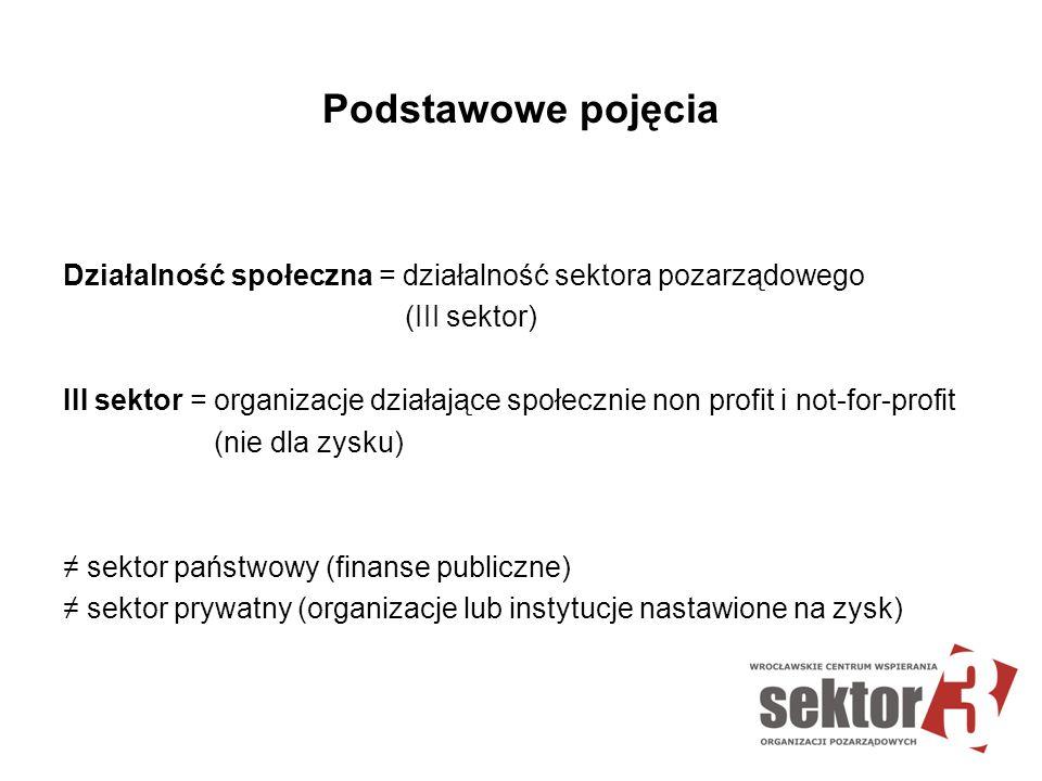 Podstawowe pojęcia Działalność społeczna = działalność sektora pozarządowego (III sektor) III sektor = organizacje działające społecznie non profit i