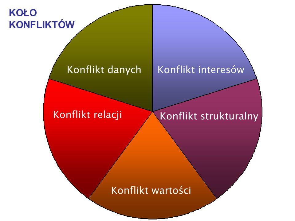 Konflikt relacji Konflikt strukturalny Konflikt danychKonflikt interesów Konflikt wartości KOŁO KONFLIKTÓW