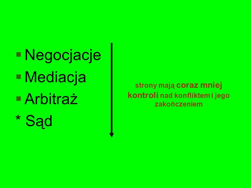 strony mają coraz mniej kontroli nad konfliktem i jego zakończeniem Negocjacje Mediacja Arbitraż * Sąd