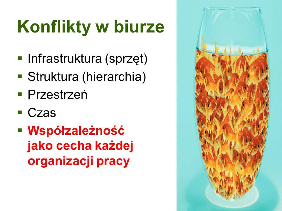 Konflikty w biurze Infrastruktura (sprzęt) Struktura (hierarchia) Przestrzeń Czas Współzależność jako cecha każdej organizacji pracy