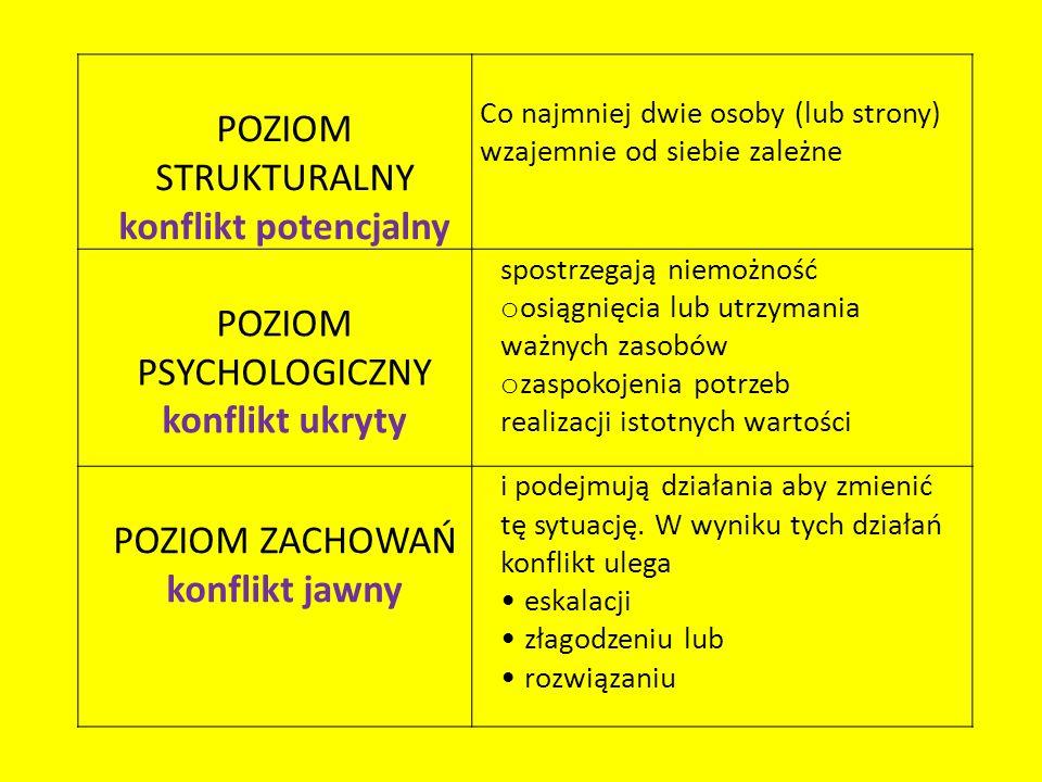POZIOM STRUKTURALNY konflikt potencjalny Co najmniej dwie osoby (lub strony) wzajemnie od siebie zależne POZIOM PSYCHOLOGICZNY konflikt ukryty spostrz