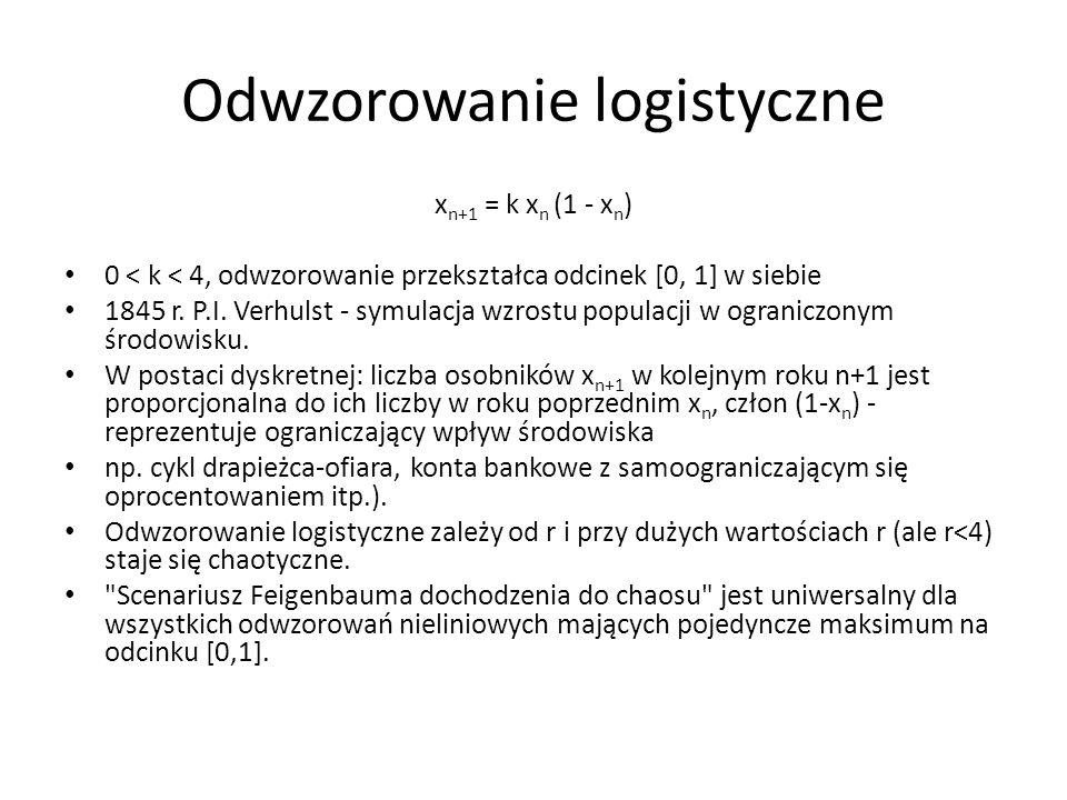 Odwzorowanie logistyczne x n+1 = k x n (1 - x n ) 0 < k < 4, odwzorowanie przekształca odcinek [0, 1] w siebie 1845 r. P.I. Verhulst - symulacja wzros