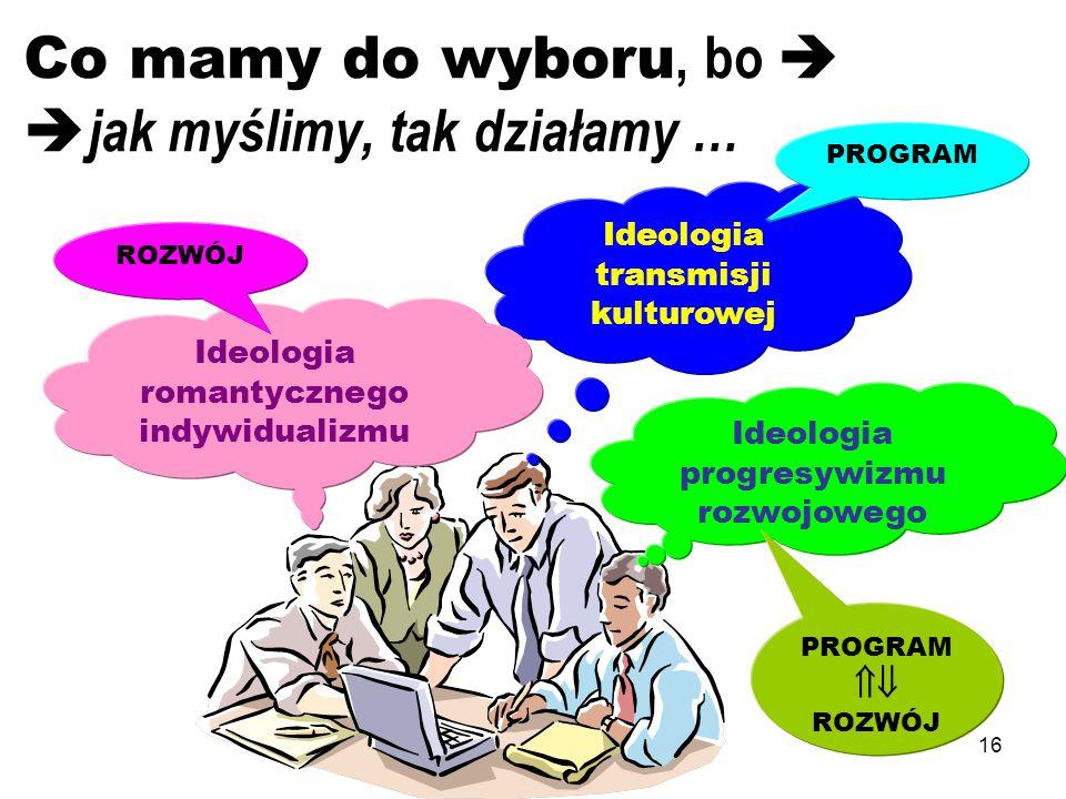 16 Co mamy do wyboru, bo jak myślimy, tak działamy … Ideologia progresywizmu rozwojowego PROGRAM ROZWÓJ Ideologia transmisji kulturowej Ideologia roma
