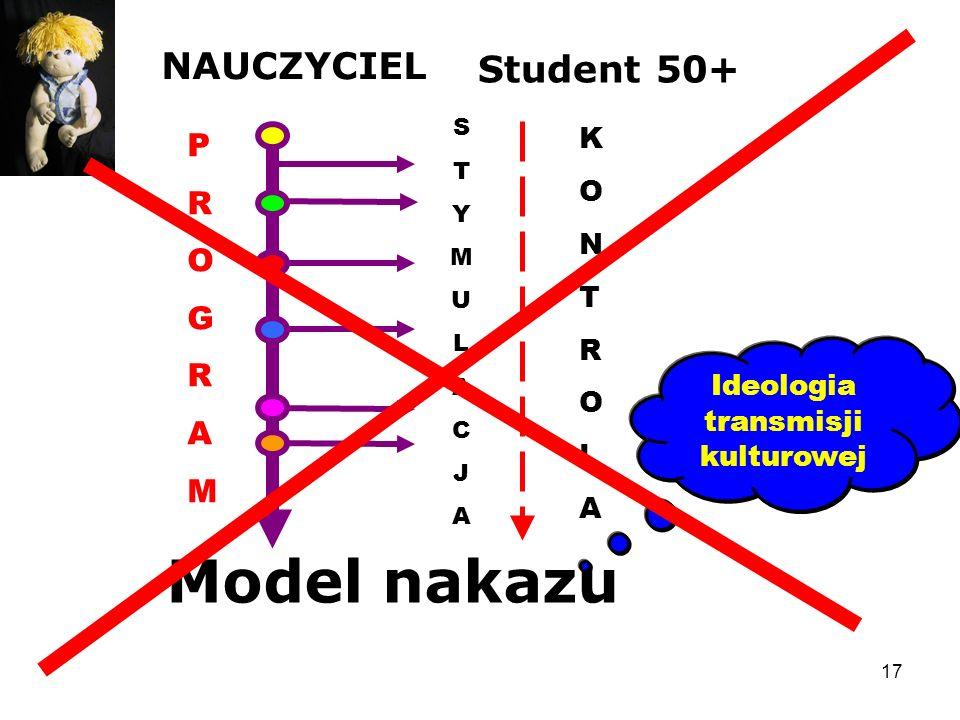 17 Student 50+ NAUCZYCIEL Model nakazu PROGRAMPROGRAM STYMULACJASTYMULACJA KONTROLAKONTROLA Ideologia transmisji kulturowej