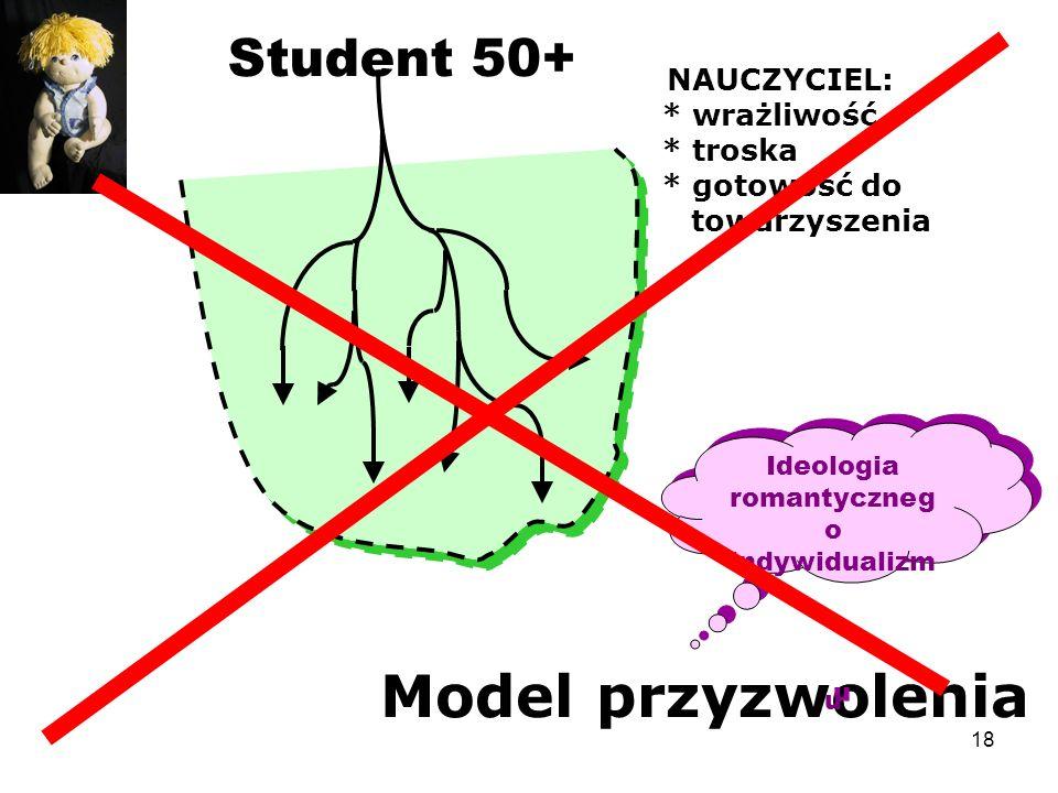 18 Student 50+ Model przyzwolenia NAUCZYCIEL: * wrażliwość * troska * gotowość do towarzyszenia Ideologia romantyczneg o indywidualizm u