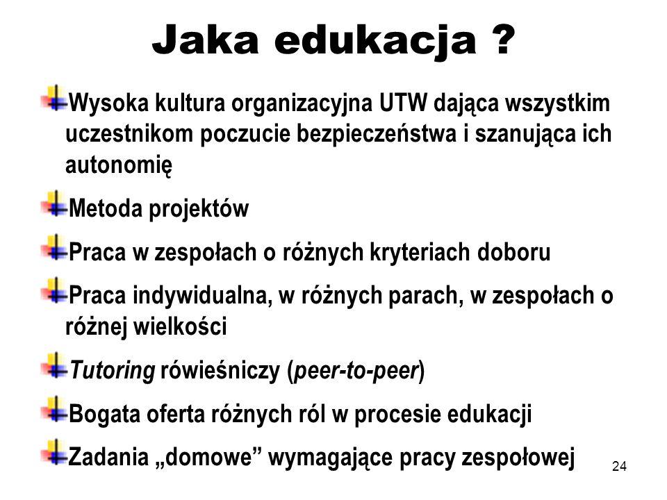 24 Jaka edukacja ? Wysoka kultura organizacyjna UTW dająca wszystkim uczestnikom poczucie bezpieczeństwa i szanująca ich autonomię Metoda projektów Pr