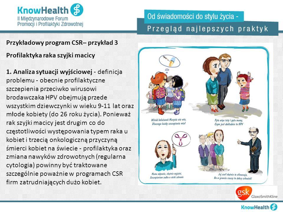 Przykładowy program CSR– przykład 3 Profilaktyka raka szyjki macicy 1. Analiza sytuacji wyjściowej - definicja problemu - obecnie profilaktyczne szcze