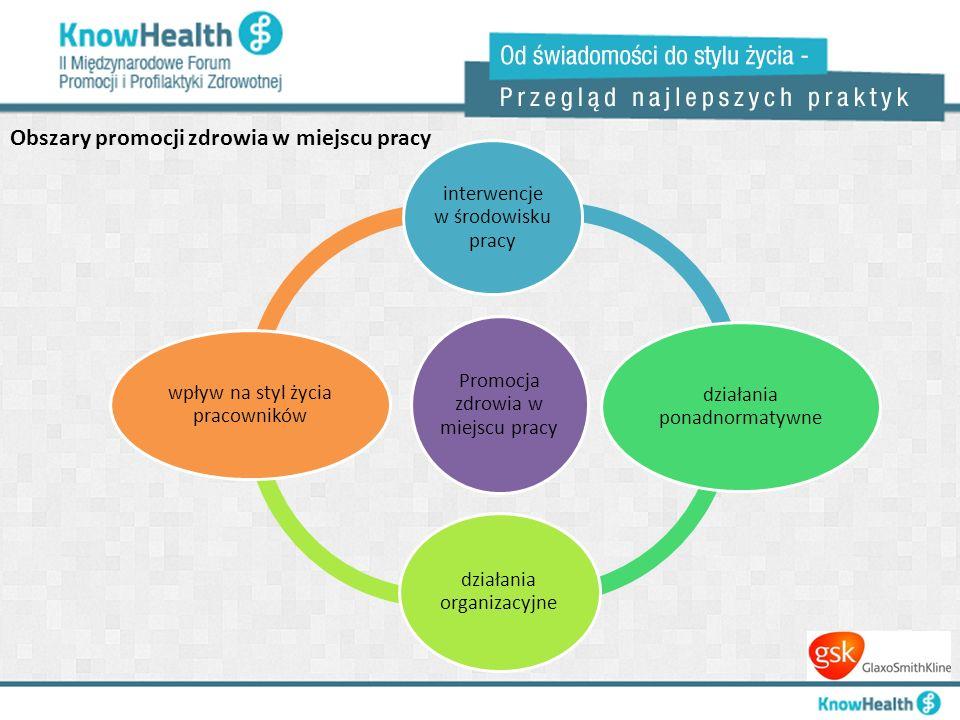 Promocja zdrowia w miejscu pracy interwencje w środowisku pracy działania ponadnormatywne działania organizacyjne wpływ na styl życia pracowników Obsz