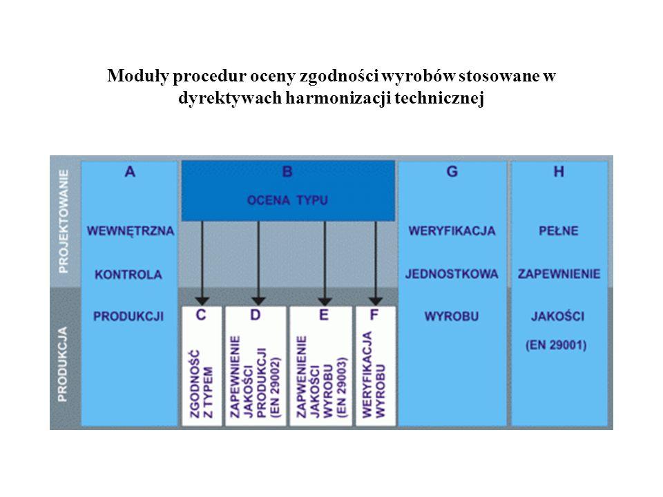 Moduły procedur oceny zgodności wyrobów stosowane w dyrektywach harmonizacji technicznej