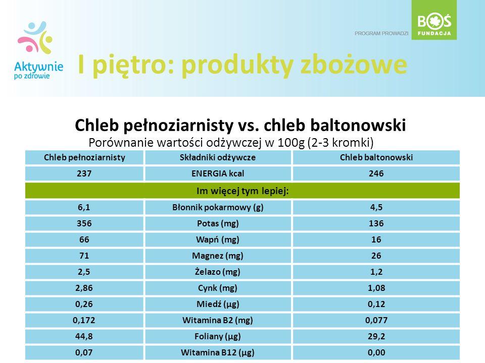 I piętro: produkty zbożowe Chleb pełnoziarnistySkładniki odżywczeChleb baltonowski 237 ENERGIA kcal 246 Im więcej tym lepiej: 6,1 Błonnik pokarmowy (g