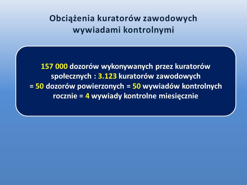 157 000 dozorów wykonywanych przez kuratorów społecznych : 3.123 kuratorów zawodowych = 50 dozorów powierzonych = 50 wywiadów kontrolnych rocznie = 4