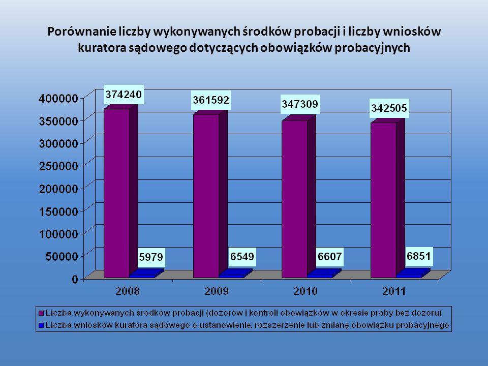 Porównanie liczby wykonywanych środków probacji i liczby wniosków kuratora sądowego dotyczących obowiązków probacyjnych