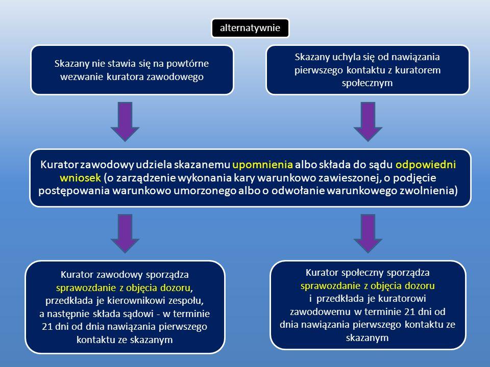 Kurator zawodowy udziela skazanemu upomnienia albo składa do sądu odpowiedni wniosek (o zarządzenie wykonania kary warunkowo zawieszonej, o podjęcie p