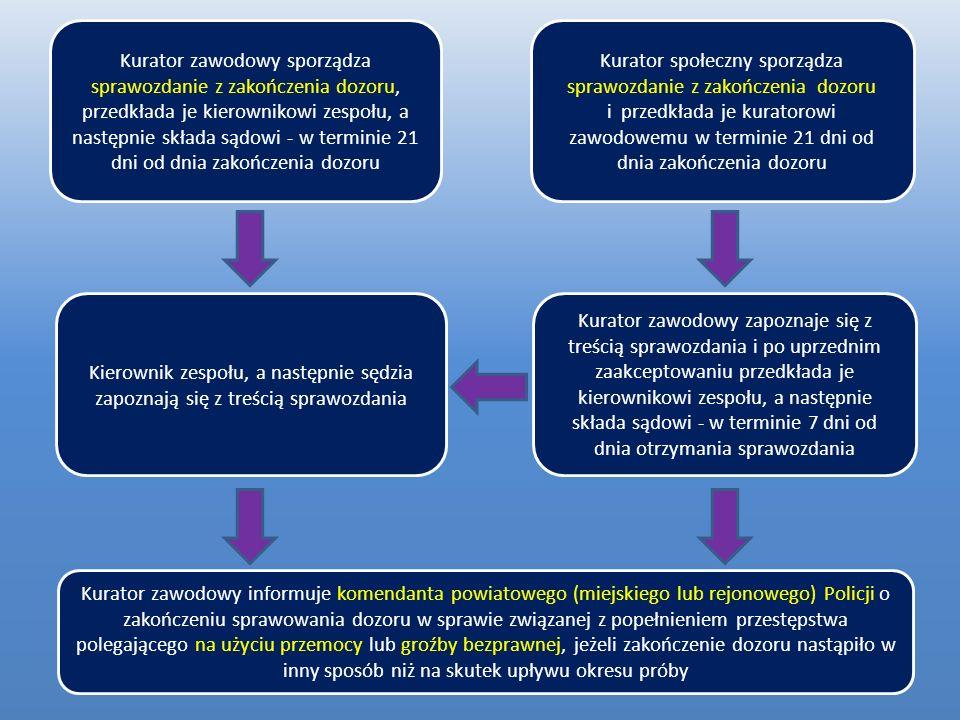Grupa podwyższonego ryzyka (C) Kurator sądowy (zawodowy i społeczny) utrzymuje ścisłą współpracę z Policją w celu uzyskania i wymiany informacji w zakresie przestrzegania porządku prawnego przez skazanego; przeprowadza systematyczne wywiady środowiskowe, w tym rozmowy ze skazanym w miejscu jego zamieszkania lub pobytu; systematycznie wzywa skazanego do stawiania się w siedzibie zespołu w celu udzielenia wyjaśnień co do przebiegu dozoru i wykonania nałożonych obowiązków, a także w razie potrzeby przedstawienia odpowiednich dokumentów potwierdzających wykonanie obowiązków; żąda od skazanego kontaktu telefonicznego co najmniej 2 razy w miesiącu; przeprowadza u skazanego, który został zobowiązany do powstrzymania się od nadużywania alkoholu lub używania środków odurzających lub substancji psychotropowych, albo u skazanego, który w trakcie dozoru wykazuje objawy uzależnienia, wyrywkowe badania na obecność w organizmie alkoholu, środków odurzających lub substancji psychotropowych, przy użyciu metod niewymagających badania laboratoryjnego;