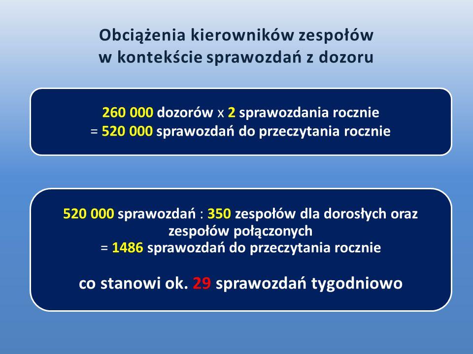 260 000 dozorów x 2 sprawozdania rocznie = 520 000 sprawozdań do przeczytania rocznie 520 000 sprawozdań : 350 zespołów dla dorosłych oraz zespołów po