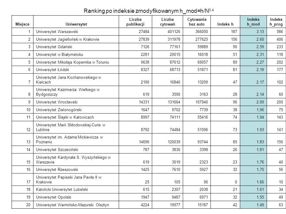 Ranking po indeksie zmodyfikowanym h_mod=h/N 0.4 MiejsceUniwersytet Liczba publikacji Liczba cytowań Cytowania bez autoIndeks h Indeks h_mod Indeks h_