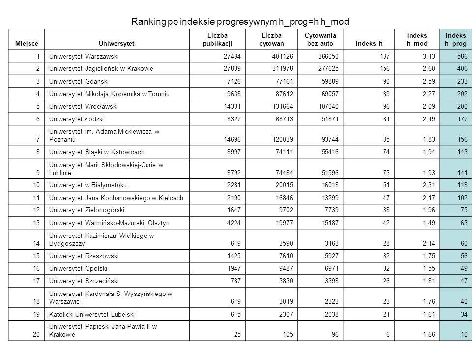 Ranking po indeksie progresywnym h_prog=h h_mod MiejsceUniwersytet Liczba publikacji Liczba cytowań Cytowania bez autoIndeks h Indeks h_mod Indeks h_p