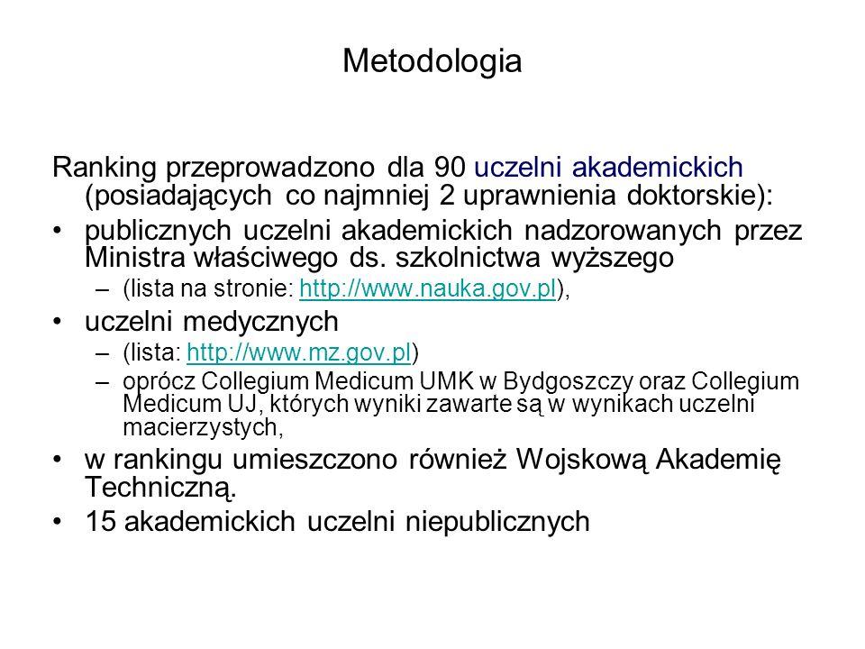 Metodologia Ranking przeprowadzono dla 90 uczelni akademickich (posiadających co najmniej 2 uprawnienia doktorskie): publicznych uczelni akademickich