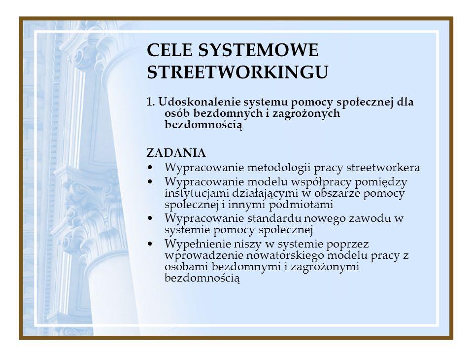 CELE SYSTEMOWE STREETWORKINGU 1. Udoskonalenie systemu pomocy społecznej dla osób bezdomnych i zagrożonych bezdomnością ZADANIA Wypracowanie metodolog