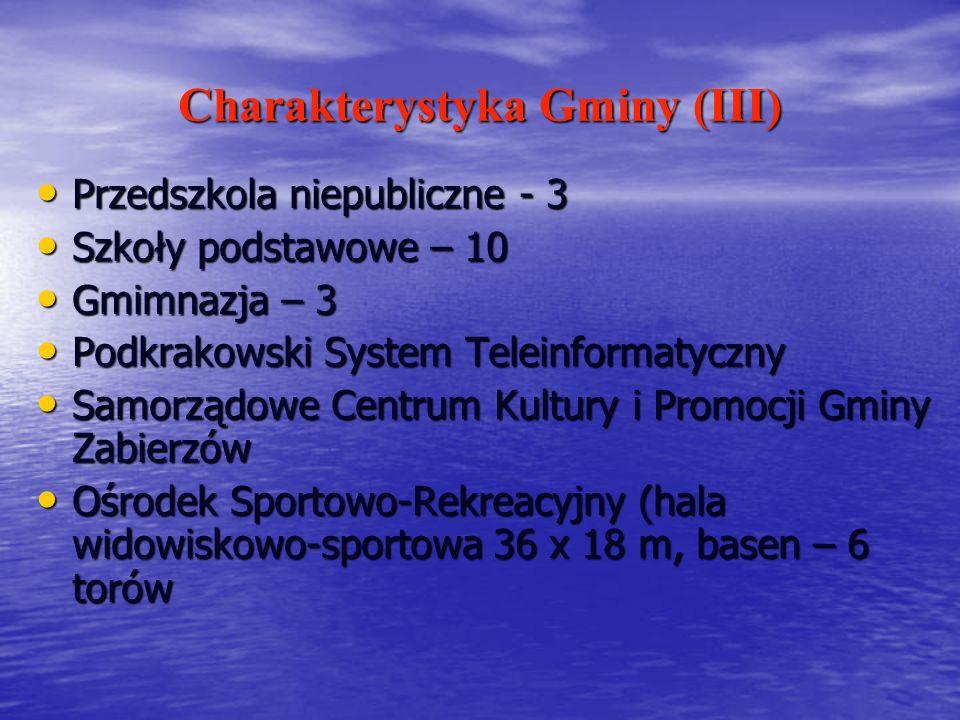 Charakterystyka Gminy (III) Przedszkola niepubliczne - 3 Przedszkola niepubliczne - 3 Szkoły podstawowe – 10 Szkoły podstawowe – 10 Gmimnazja – 3 Gmim
