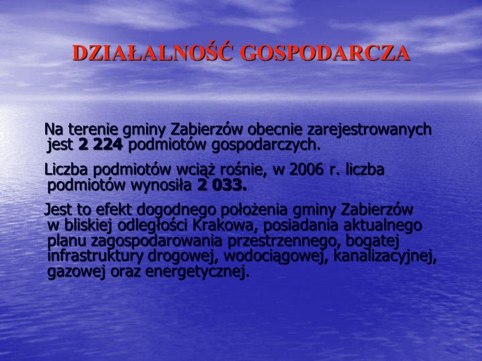 DZIAŁALNOŚĆ GOSPODARCZA Na terenie gminy Zabierzów obecnie zarejestrowanych jest 2 224 podmiotów gospodarczych. Na terenie gminy Zabierzów obecnie zar