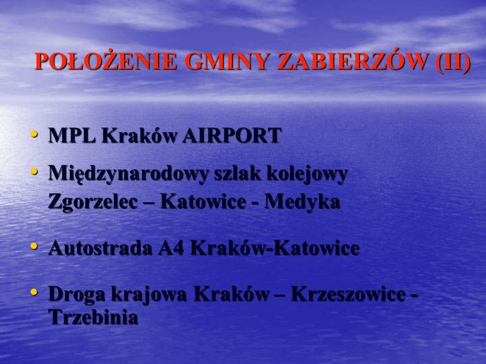 POŁOŻENIE GMINY ZABIERZÓW (II) MPL Kraków AIRPORT MPL Kraków AIRPORT Międzynarodowy szlak kolejowy Międzynarodowy szlak kolejowy Zgorzelec – Katowice